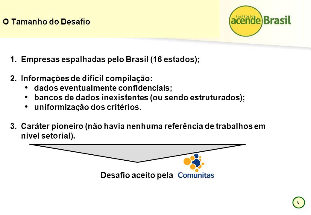 O Tamanho do Desafio Empresas espalhadas pelo Brasil (16 estados); Informações de difícil compilação:
