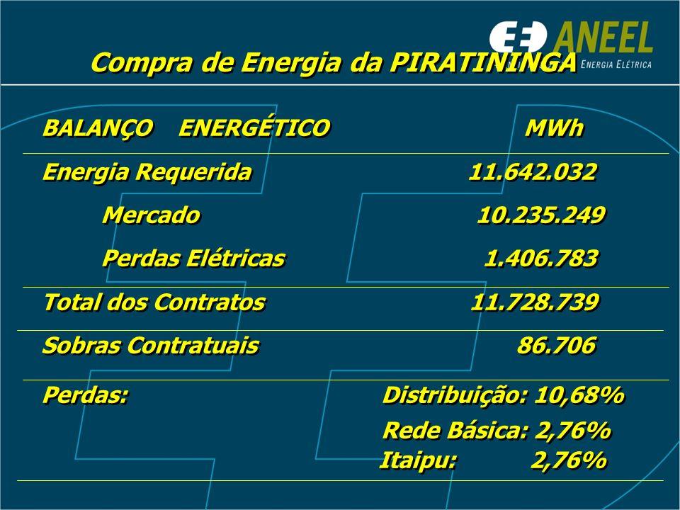 Compra de Energia da PIRATININGA