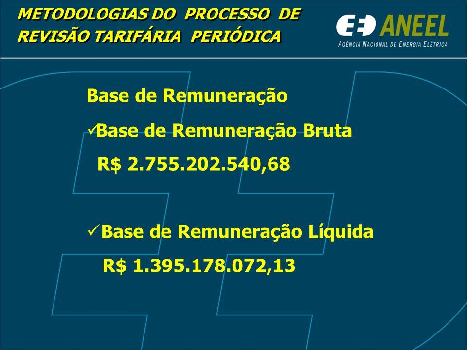 Base de Remuneração Bruta R$ 2.755.202.540,68