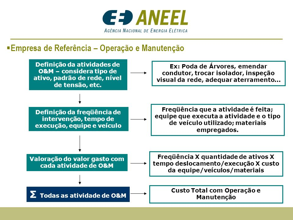 Empresa de Referência – Operação e Manutenção
