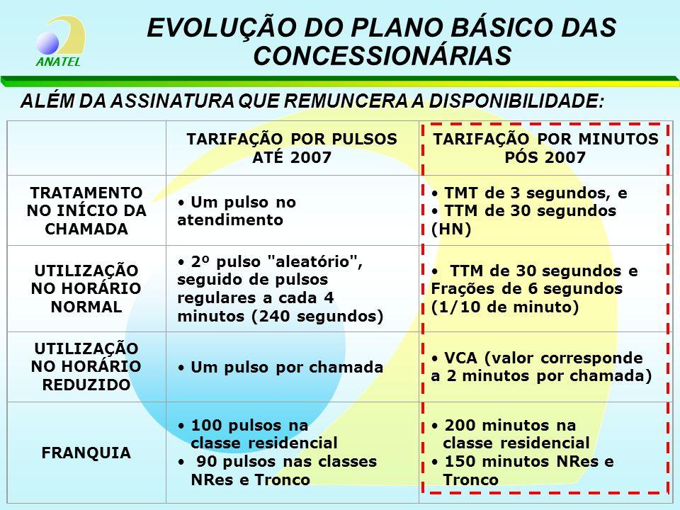 EVOLUÇÃO DO PLANO BÁSICO DAS CONCESSIONÁRIAS