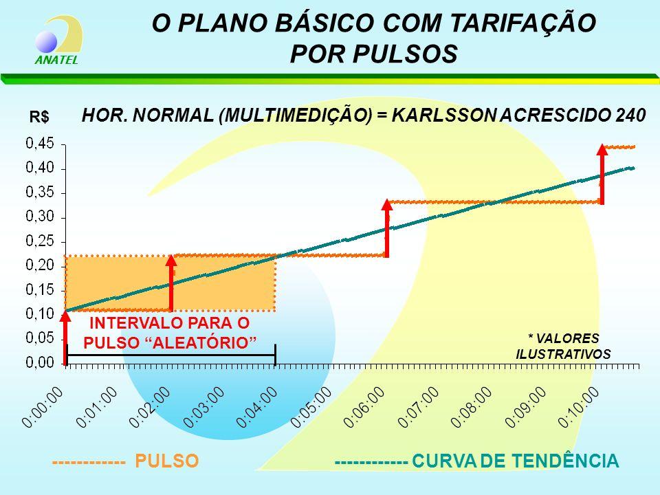 O PLANO BÁSICO COM TARIFAÇÃO POR PULSOS
