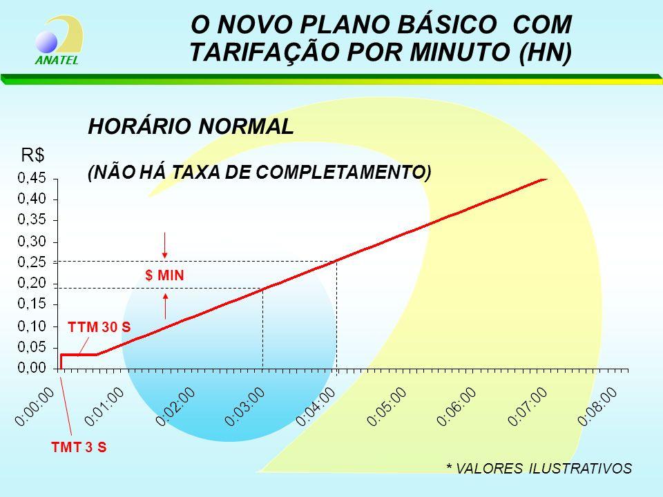 O NOVO PLANO BÁSICO COM TARIFAÇÃO POR MINUTO (HN)
