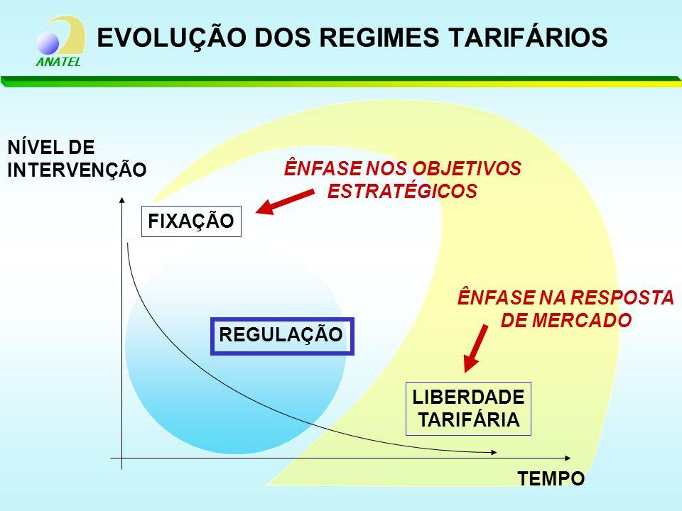 EVOLUÇÃO DOS REGIMES TARIFÁRIOS