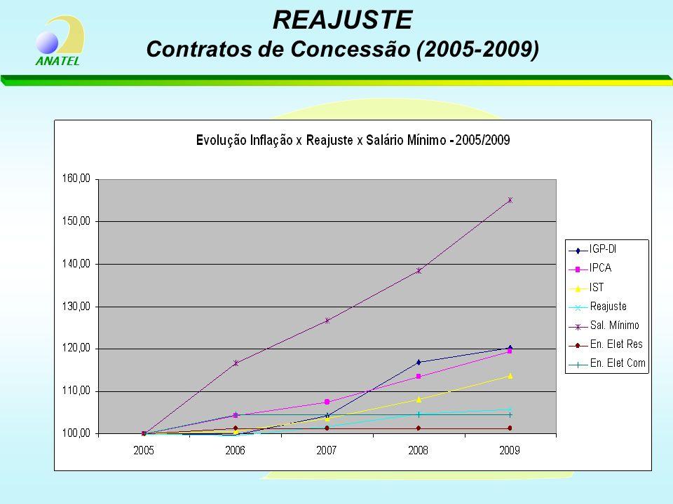 REAJUSTE Contratos de Concessão (2005-2009)