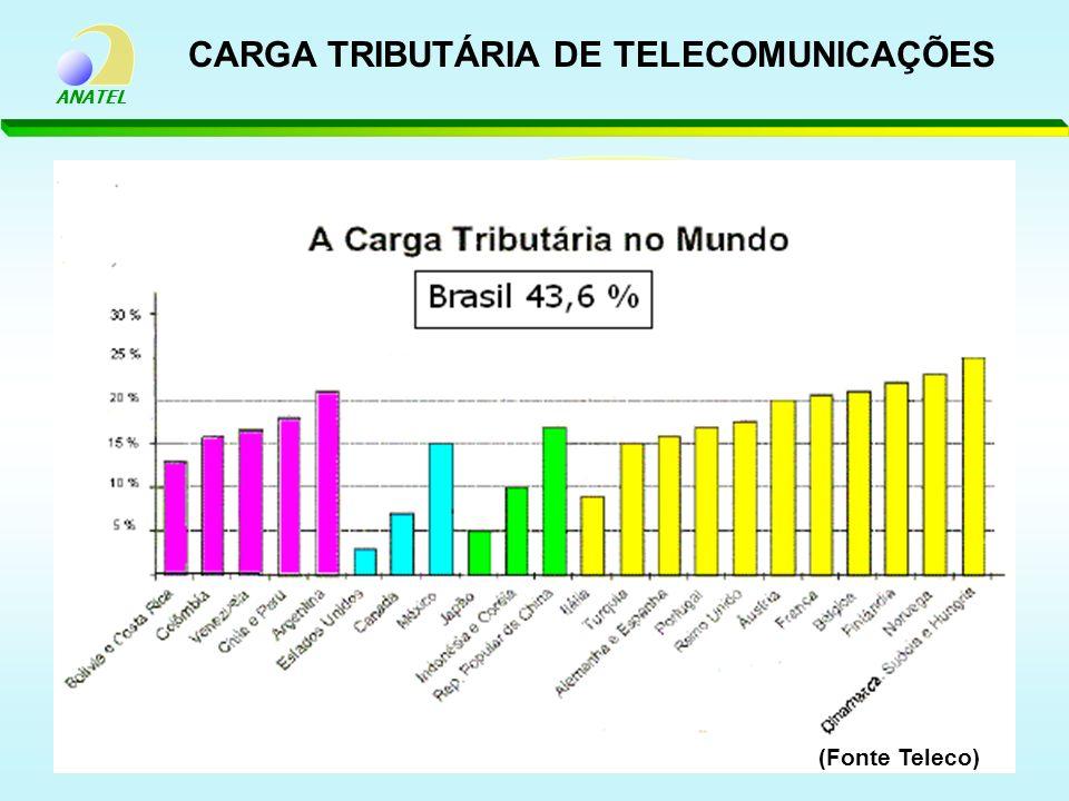 CARGA TRIBUTÁRIA DE TELECOMUNICAÇÕES