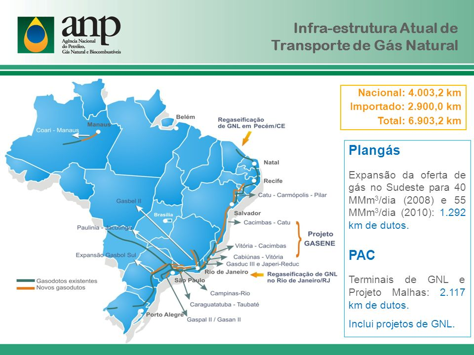 Infra-estrutura Atual de Transporte de Gás Natural