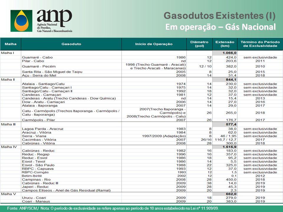 Gasodutos Existentes (I) Em operação – Gás Nacional