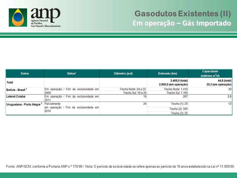 Gasodutos Existentes (II) Em operação – Gás Importado