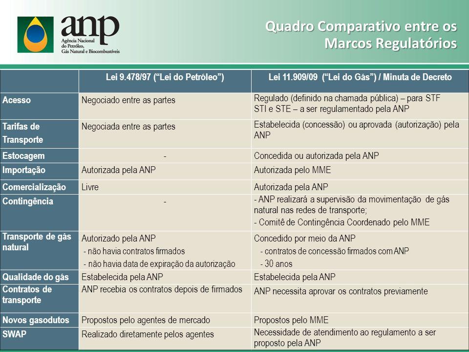 Quadro Comparativo entre os Marcos Regulatórios