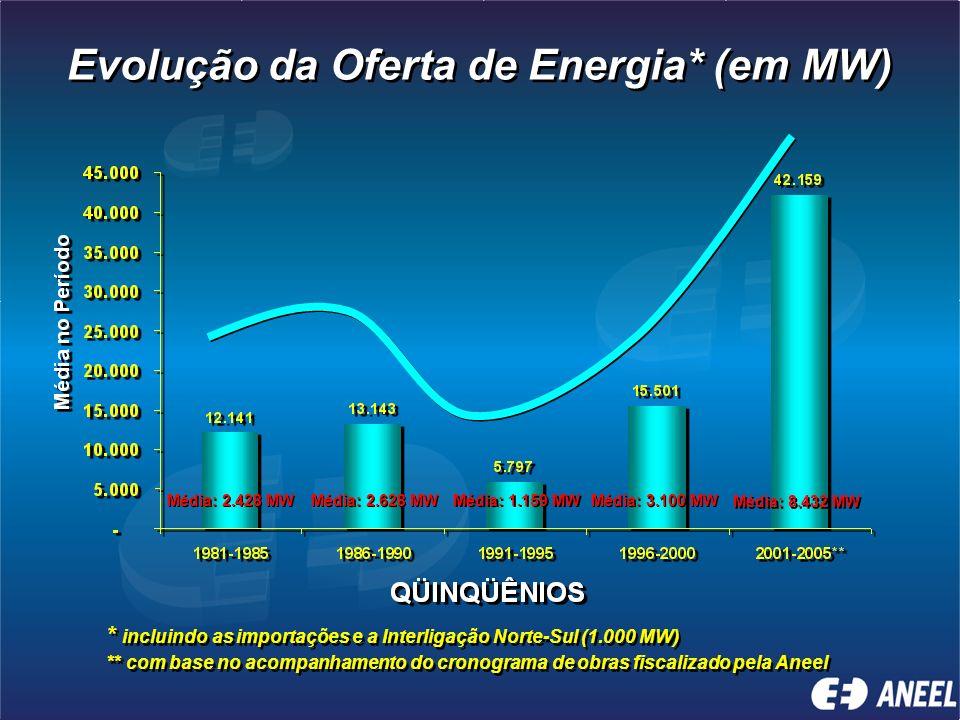 Evolução da Oferta de Energia* (em MW)