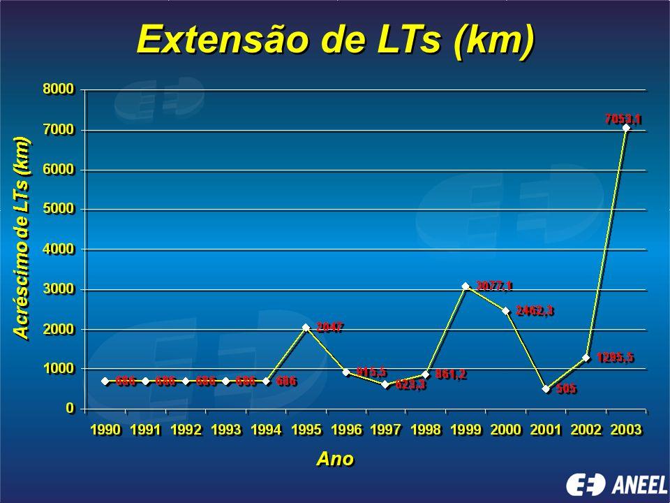Extensão de LTs (km) Acréscimo de LTs (km) Ano
