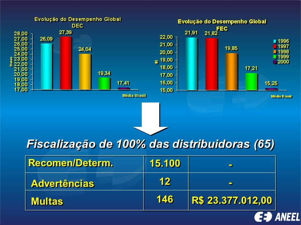 Fiscalização de 100% das distribuidoras (65)