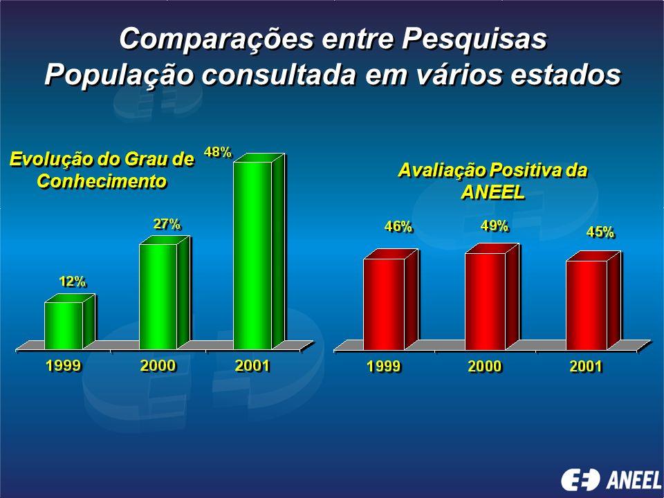Comparações entre Pesquisas População consultada em vários estados