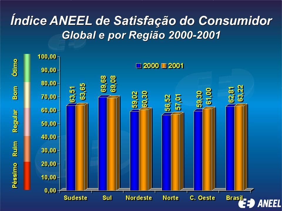 Índice ANEEL de Satisfação do Consumidor Global e por Região 2000-2001