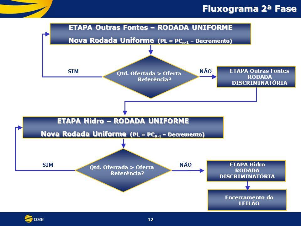 Fluxograma 2ª Fase ETAPA Outras Fontes – RODADA UNIFORME