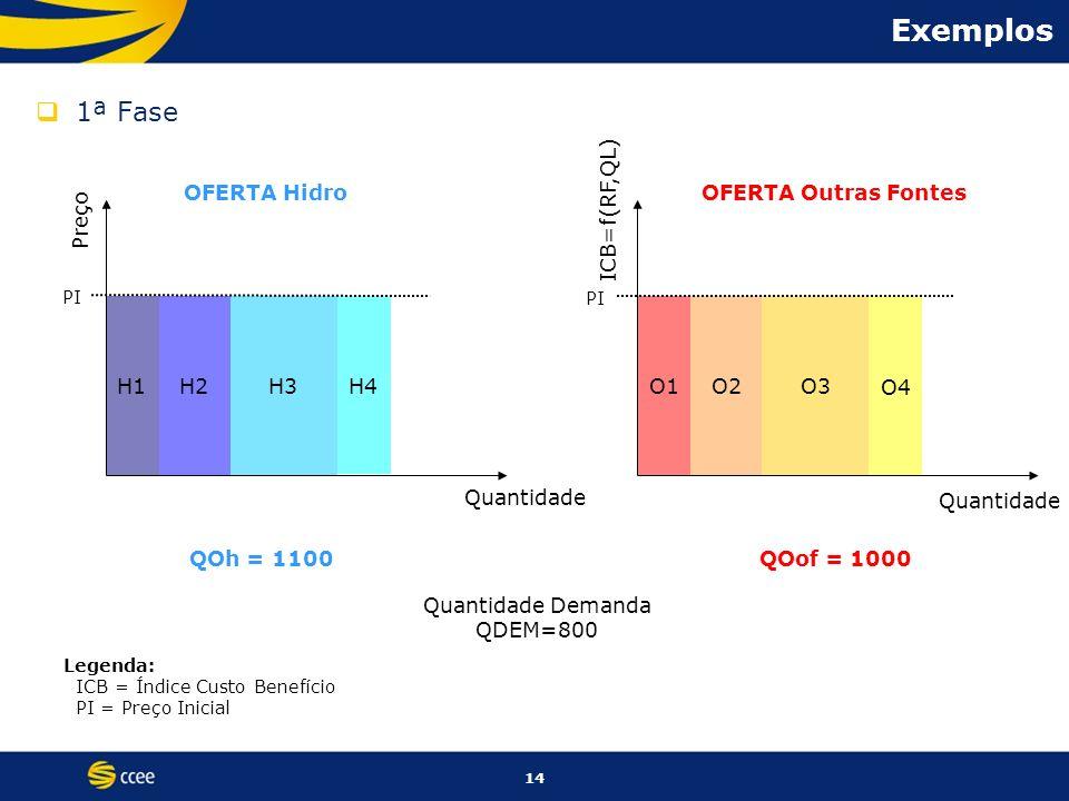 Exemplos 1ª Fase OFERTA Hidro OFERTA Outras Fontes ICB=f(RF,QL) Preço