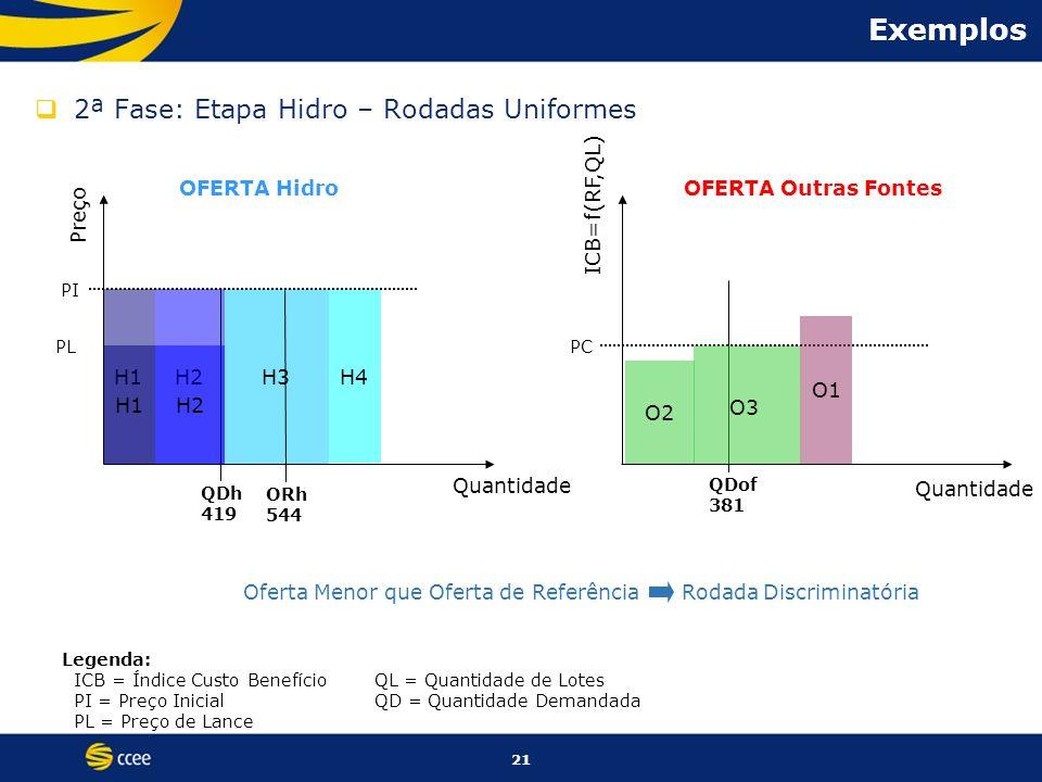 Exemplos 2ª Fase: Etapa Hidro – Rodadas Uniformes OFERTA Hidro