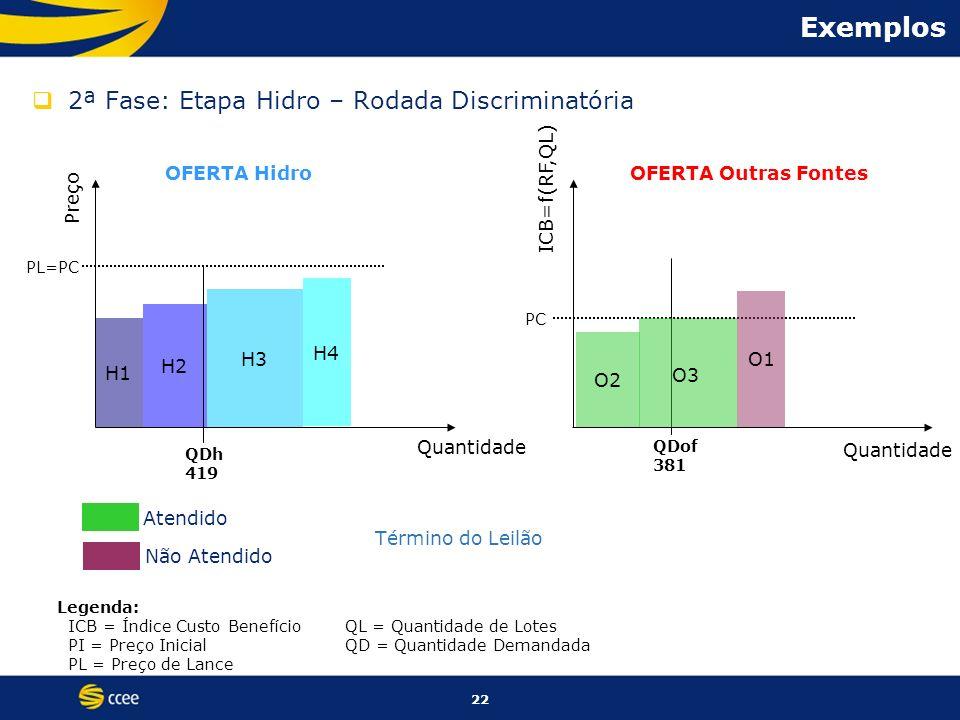 Exemplos 2ª Fase: Etapa Hidro – Rodada Discriminatória OFERTA Hidro