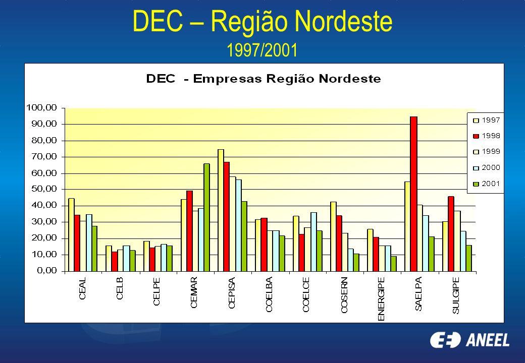 DEC – Região Nordeste 1997/2001