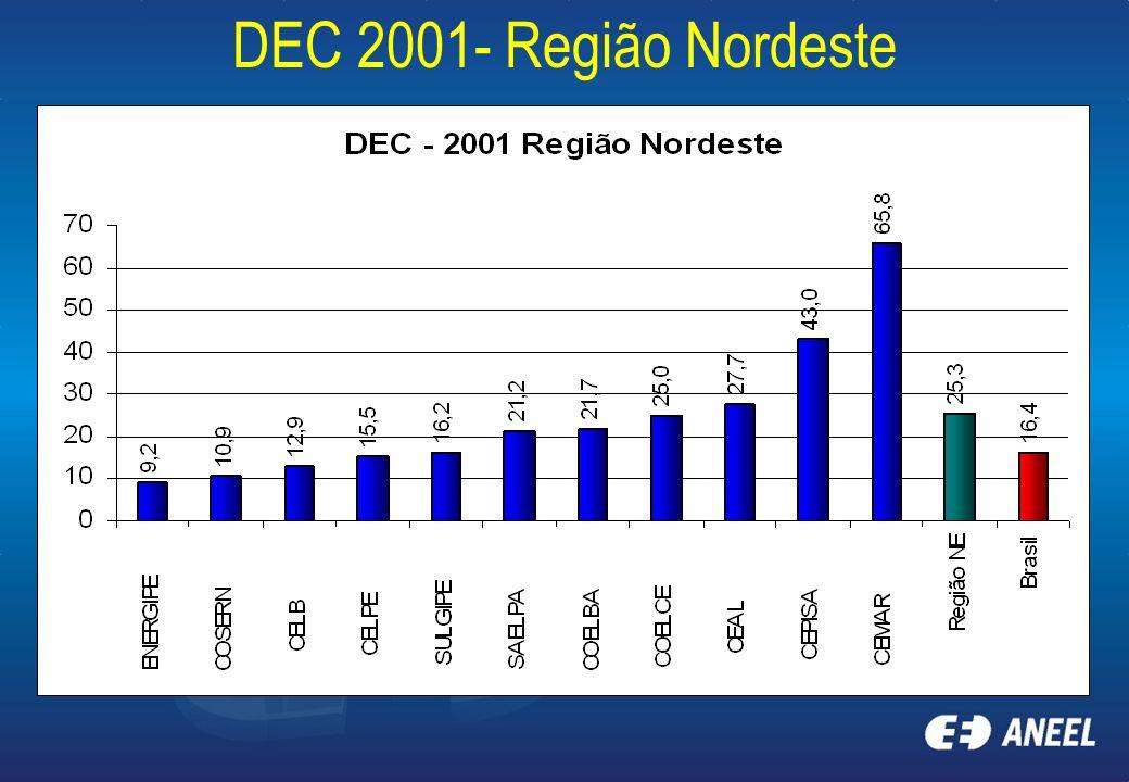 DEC 2001- Região Nordeste