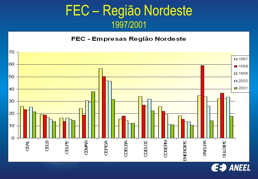 FEC – Região Nordeste 1997/2001
