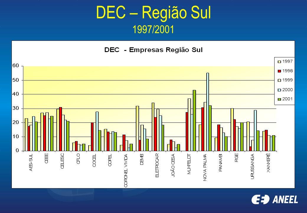 DEC – Região Sul 1997/2001
