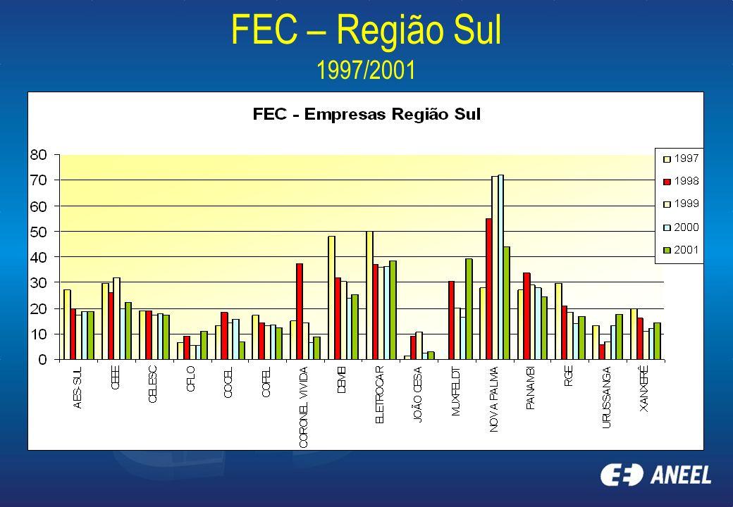 FEC – Região Sul 1997/2001