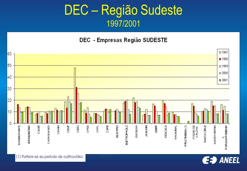 DEC – Região Sudeste 1997/2001