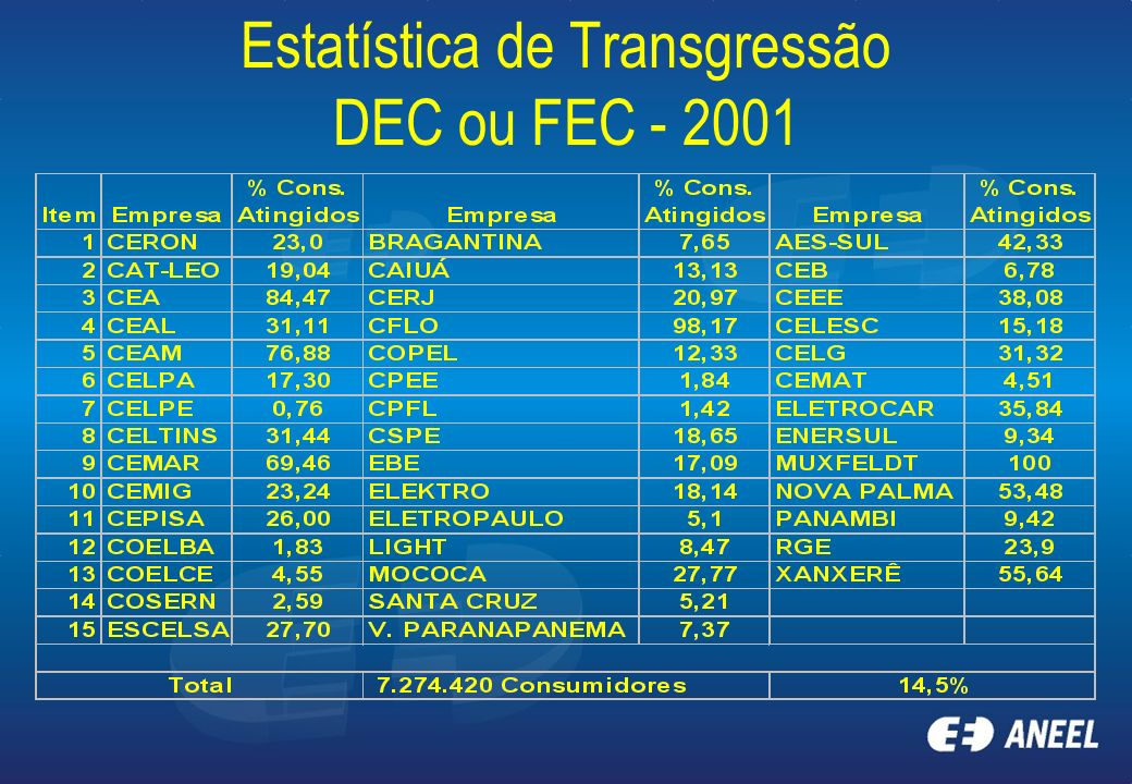 Estatística de Transgressão DEC ou FEC - 2001