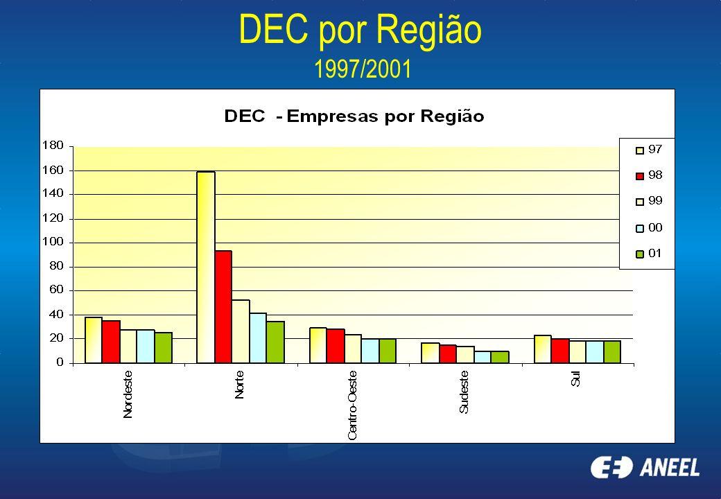 DEC por Região 1997/2001