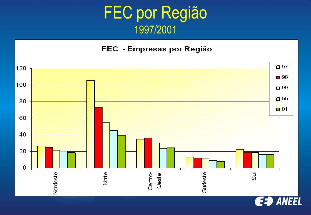 FEC por Região 1997/2001
