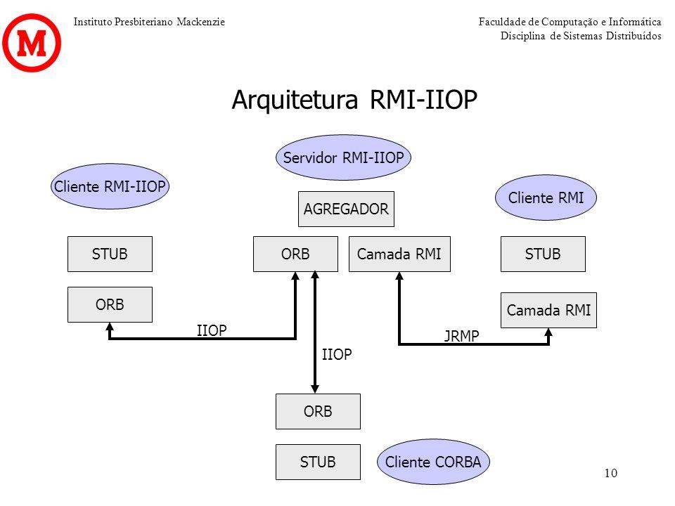 Arquitetura RMI-IIOP Servidor RMI-IIOP Cliente RMI-IIOP Cliente RMI