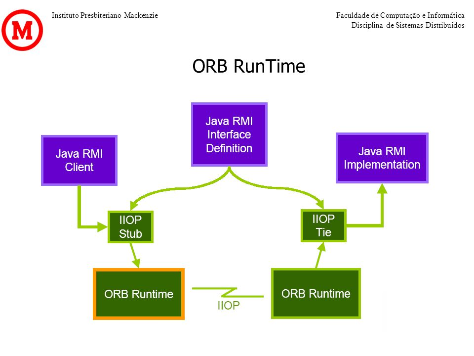 ORB RunTime