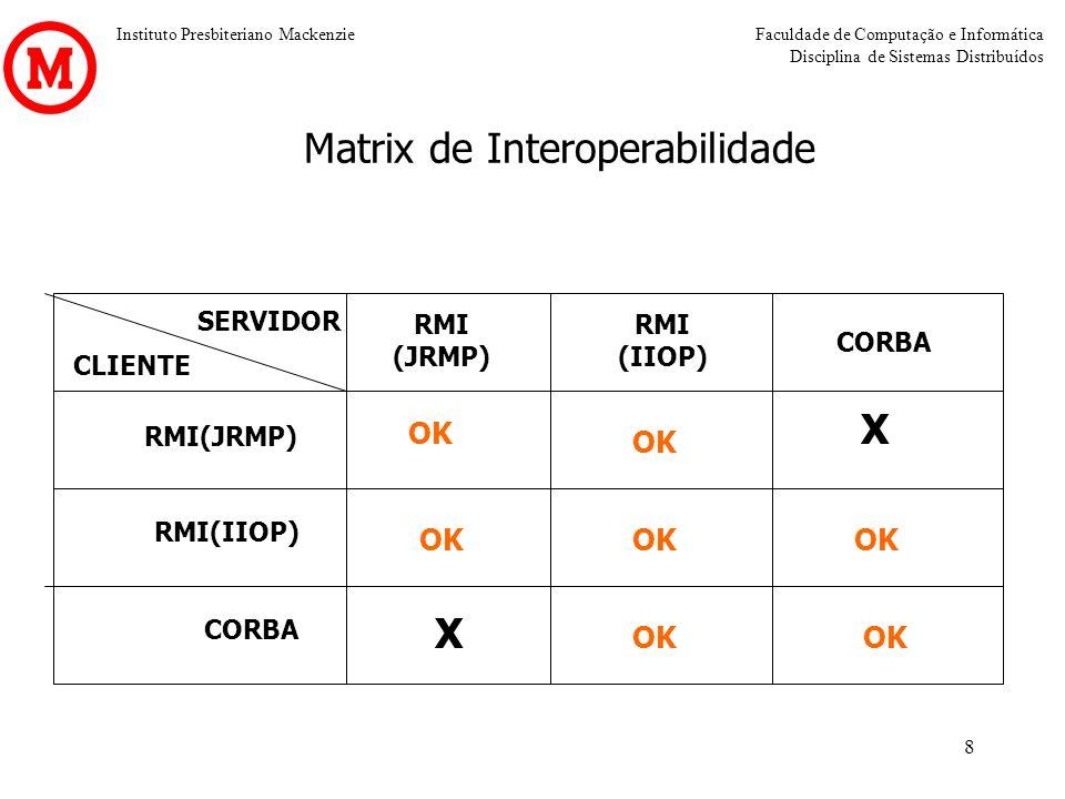 Matrix de Interoperabilidade