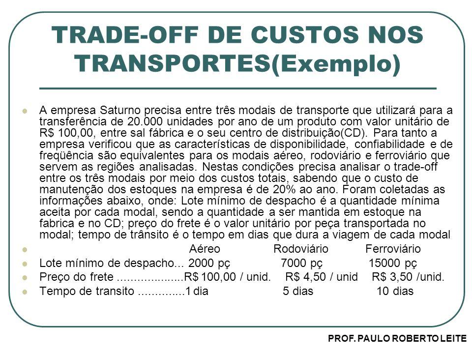 TRADE-OFF DE CUSTOS NOS TRANSPORTES(Exemplo)
