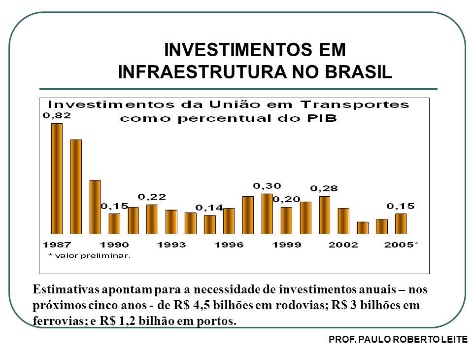 INVESTIMENTOS EM INFRAESTRUTURA NO BRASIL PROF. PAULO ROBERTO LEITE