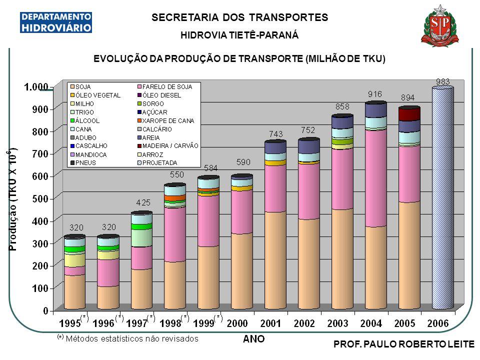 SECRETARIA DOS TRANSPORTES