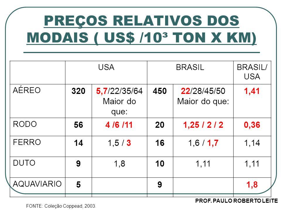 PREÇOS RELATIVOS DOS MODAIS ( US$ /10³ TON X KM)