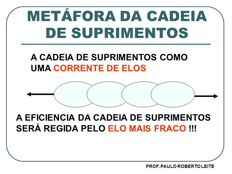 METÁFORA DA CADEIA DE SUPRIMENTOS