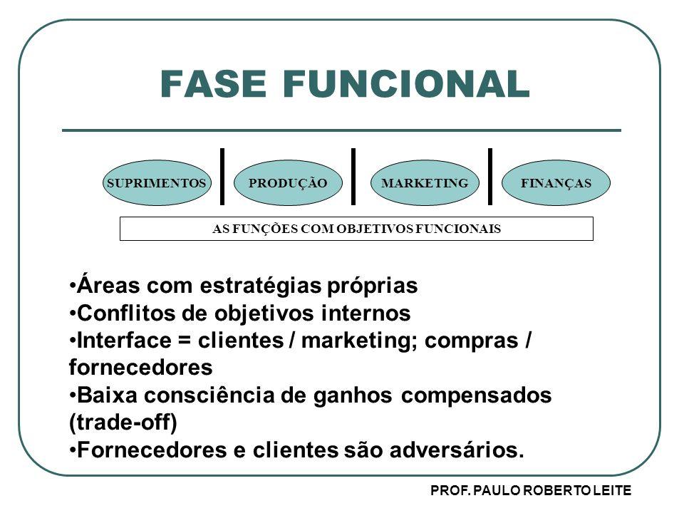 AS FUNÇÕES COM OBJETIVOS FUNCIONAIS PROF. PAULO ROBERTO LEITE
