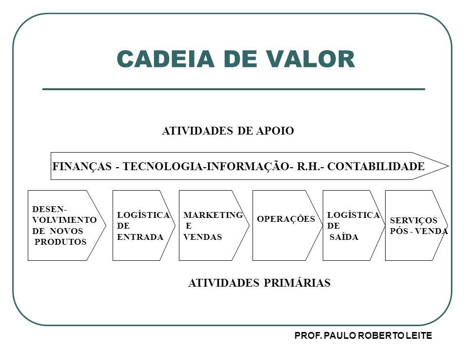 CADEIA DE VALOR ATIVIDADES DE APOIO