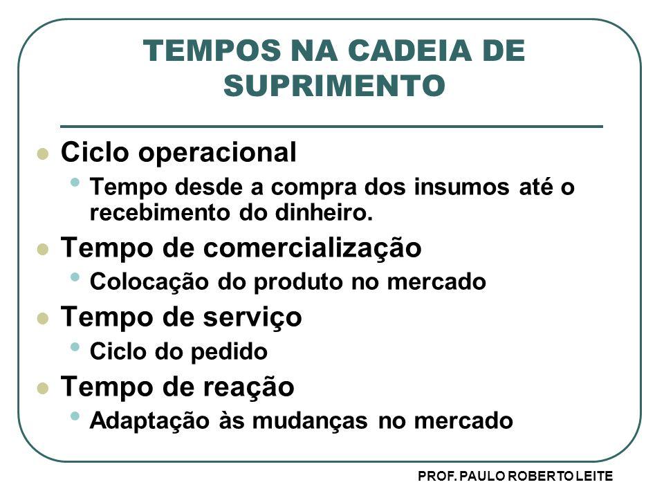 TEMPOS NA CADEIA DE SUPRIMENTO