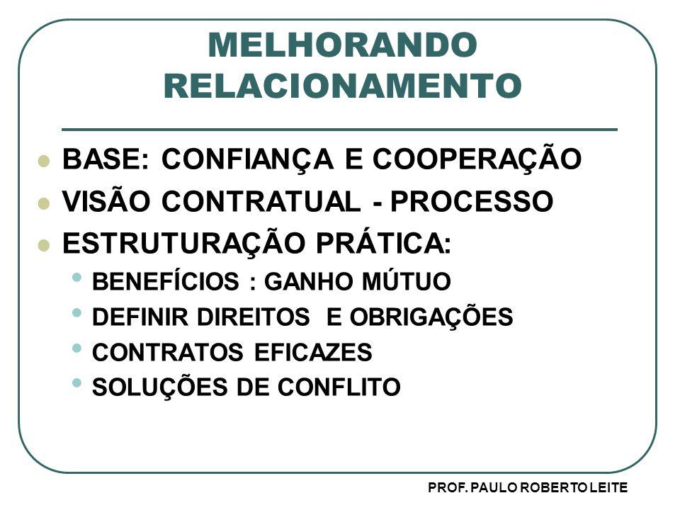 MELHORANDO RELACIONAMENTO