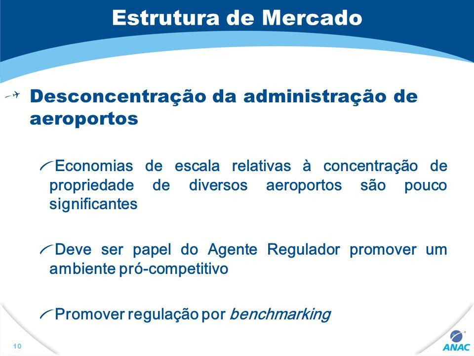 Estrutura de Mercado Desconcentração da administração de aeroportos