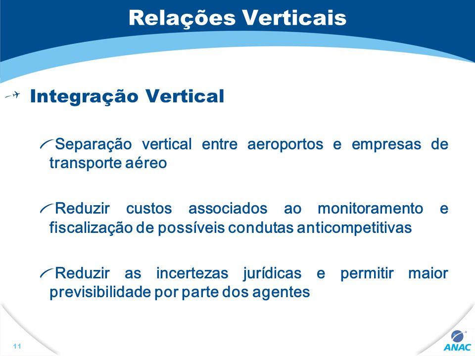 Relações Verticais Integração Vertical