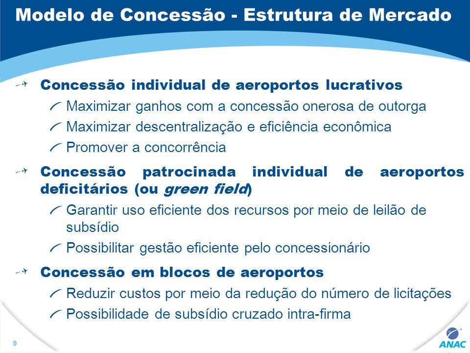 Modelo de Concessão - Estrutura de Mercado