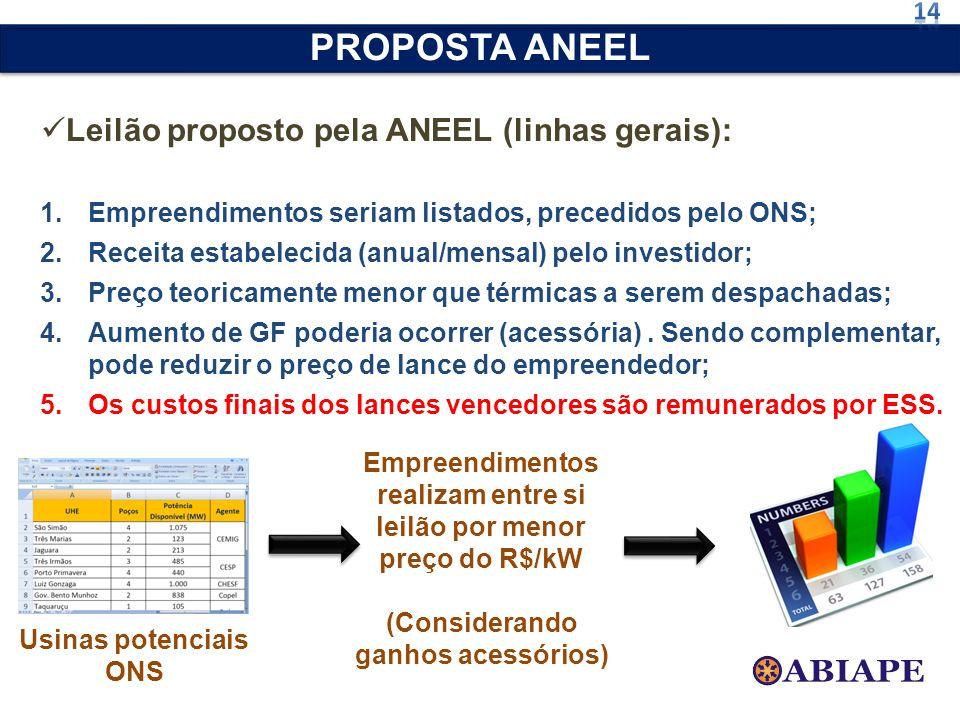 PROPOSTA ANEEL Leilão proposto pela ANEEL (linhas gerais): 14