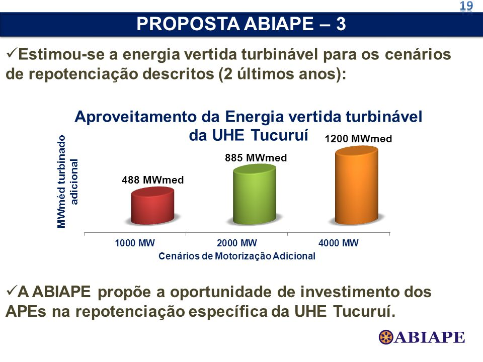 19PROPOSTA ABIAPE – 3. Estimou-se a energia vertida turbinável para os cenários de repotenciação descritos (2 últimos anos):