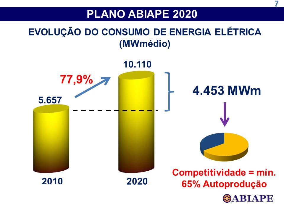 7 PLANO ABIAPE 2020. EVOLUÇÃO DO CONSUMO DE ENERGIA ELÉTRICA (MWmédio) 4.453 MWm.